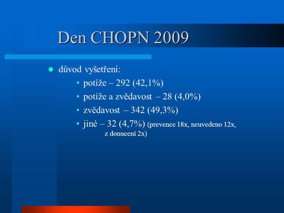 Den CHOPN 2009 důvod vyšetření: potíže – 292 (42,1%) potíže a zvědavost – 28 (4,0%) zvědavost – 342 (49,3%) jiné – 32 (4,7%) (prevence 18x, neuvedeno