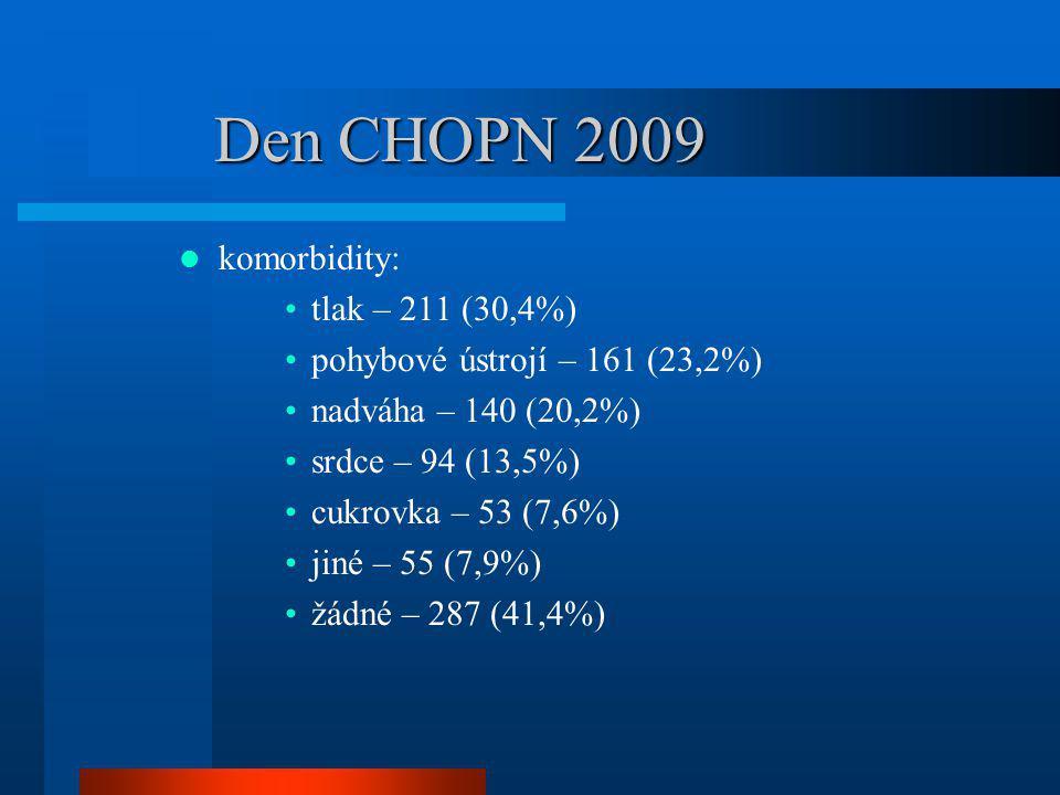 Den CHOPN 2009 komorbidity: tlak – 211 (30,4%) pohybové ústrojí – 161 (23,2%) nadváha – 140 (20,2%) srdce – 94 (13,5%) cukrovka – 53 (7,6%) jiné – 55