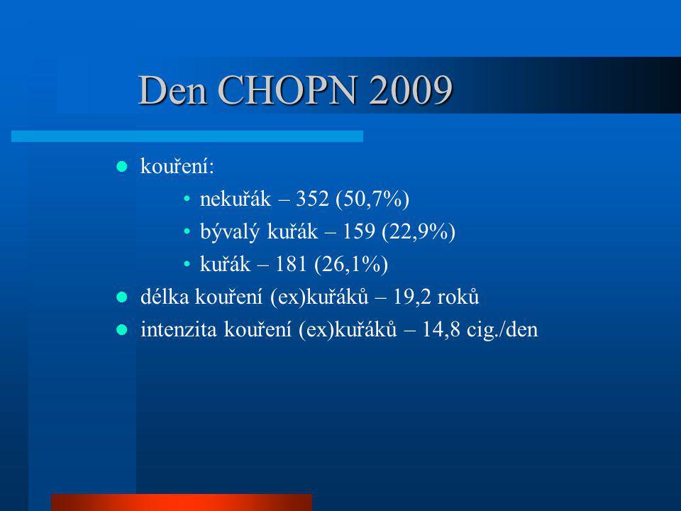 Den CHOPN 2009 kouření: nekuřák – 352 (50,7%) bývalý kuřák – 159 (22,9%) kuřák – 181 (26,1%) délka kouření (ex)kuřáků – 19,2 roků intenzita kouření (e