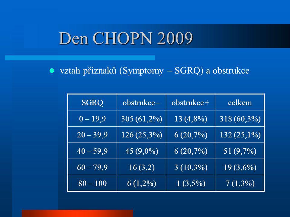 Den CHOPN 2009 vztah příznaků (Symptomy – SGRQ) a obstrukce SGRQobstrukce –obstrukce +celkem 0 – 19,9305 (61,2%)13 (4,8%)318 (60,3%) 20 – 39,9126 (25,