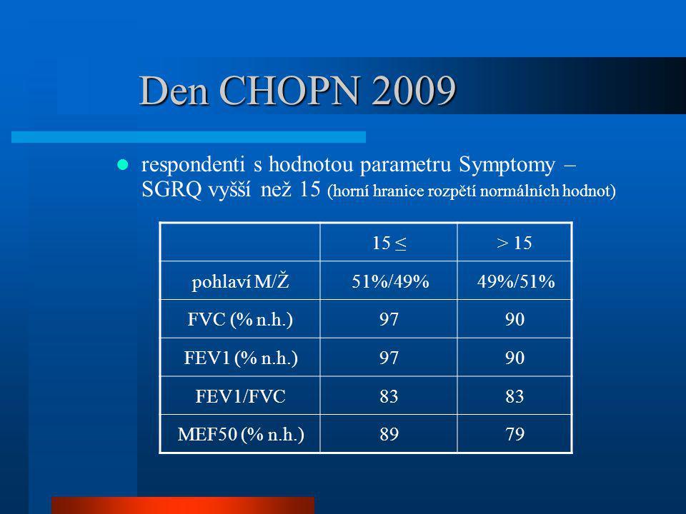 Den CHOPN 2009 respondenti s hodnotou parametru Symptomy – SGRQ vyšší než 15 (horní hranice rozpětí normálních hodnot) 15 ≤> 15 pohlaví M/Ž51%/49%49%/
