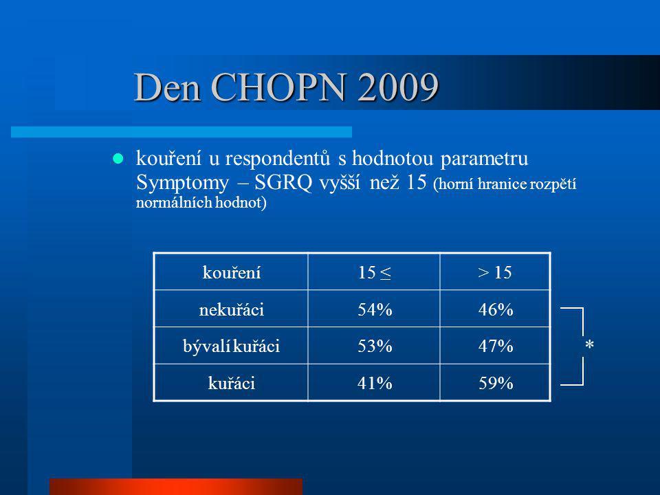 Den CHOPN 2009 kouření u respondentů s hodnotou parametru Symptomy – SGRQ vyšší než 15 (horní hranice rozpětí normálních hodnot) kouření15 ≤> 15 nekuř
