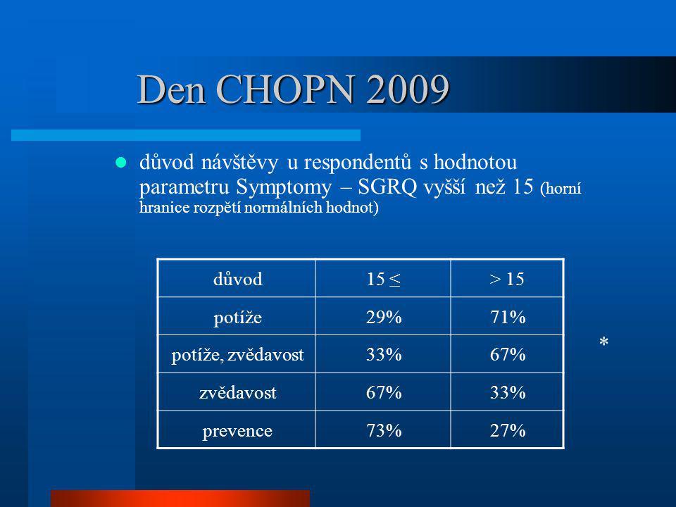 Den CHOPN 2009 důvod návštěvy u respondentů s hodnotou parametru Symptomy – SGRQ vyšší než 15 (horní hranice rozpětí normálních hodnot) důvod15 ≤> 15