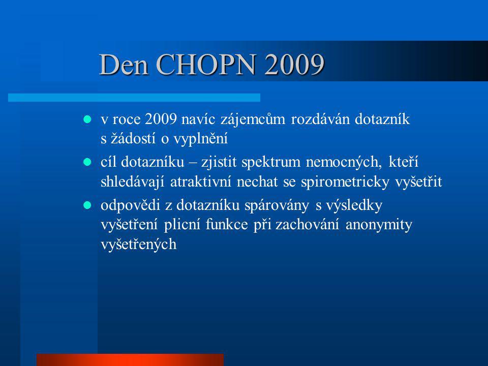 Den CHOPN 2009 dotazníky získány od 717 respondentů do analýzy zařazeno 694 respondentů důvody vyřazení: nedostatečný počet vyplněných otázek (16x) pouze dotazník bez spirometrie (8x) nehodnoceni zájemci pouze o spirometrii, bez vyplněného dotazníku