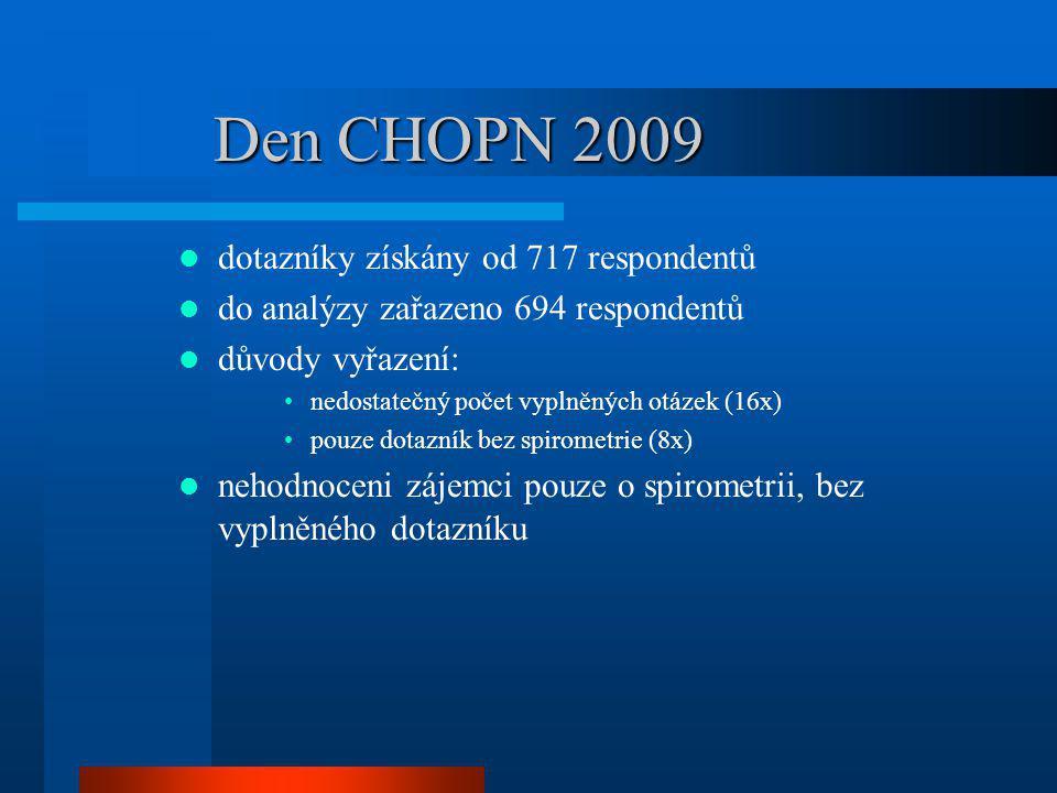 Den CHOPN 2009 694 respondentů = 317 mužů a 377 žen průměrný věk 55,9 roku (M 53,2, Ž 55,9) výsledky vyšetření plicní funkce: mužiženycelkem FVC (% n.h.)91,192,591,9 FEV1 (% n.h.)93,891,692,6 FEV1/FVC82,483,783,1 MEF50 (% n.h.)87,780,283,6