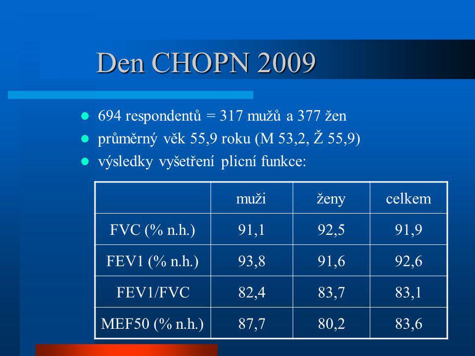 Den CHOPN 2009 694 respondentů = 317 mužů a 377 žen průměrný věk 55,9 roku (M 53,2, Ž 55,9) výsledky vyšetření plicní funkce: mužiženycelkem FVC (% n.