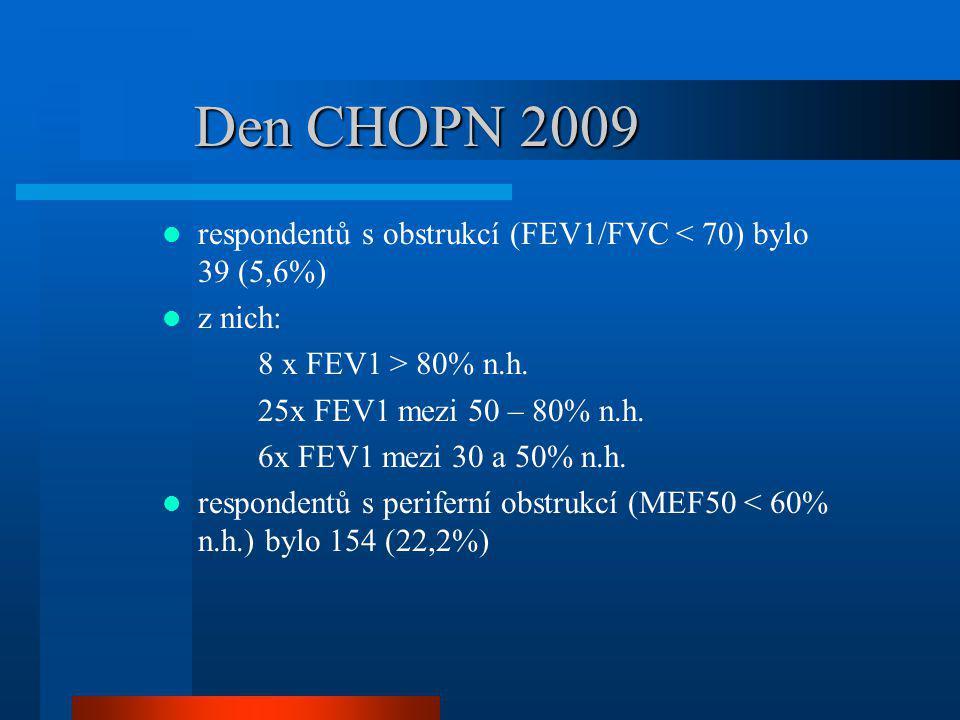 Den CHOPN 2009 respondentů s obstrukcí (FEV1/FVC < 70) bylo 39 (5,6%) z nich: 8 x FEV1 > 80% n.h. 25x FEV1 mezi 50 – 80% n.h. 6x FEV1 mezi 30 a 50% n.