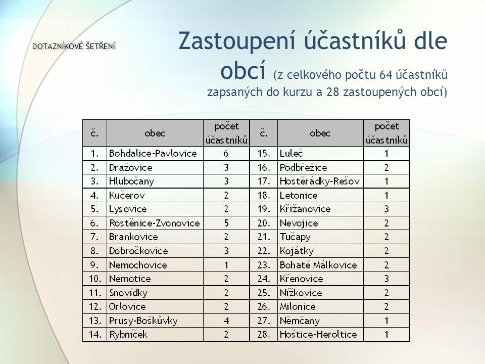 DOTAZNÍKOVÉ ŠETŘENÍ DOTAZNÍKOVÉ ŠETŘENÍ Zastoupení účastníků dle obcí (z celkového počtu 64 účastníků zapsaných do kurzu a 28 zastoupených obcí)