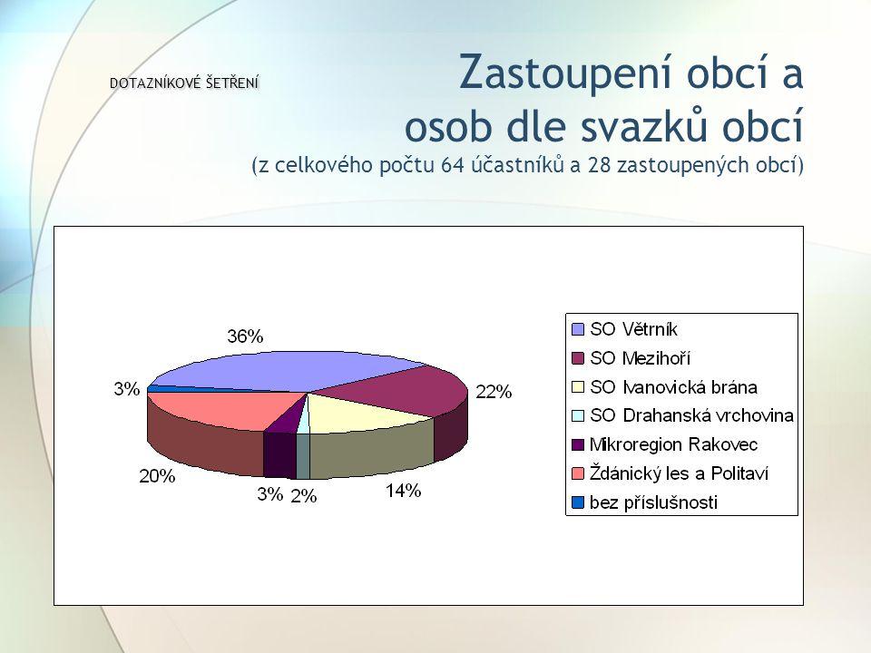 DOTAZNÍKOVÉ ŠETŘENÍ DOTAZNÍKOVÉ ŠETŘENÍ Z astoupení obcí a osob dle svazků obcí (z celkového počtu 64 účastníků a 28 zastoupených obcí)