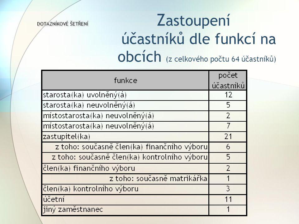DOTAZNÍKOVÉ ŠETŘENÍ DOTAZNÍKOVÉ ŠETŘENÍ Z astoupení účastníků dle funkcí na obcích (z celkového počtu 64 účastníků)