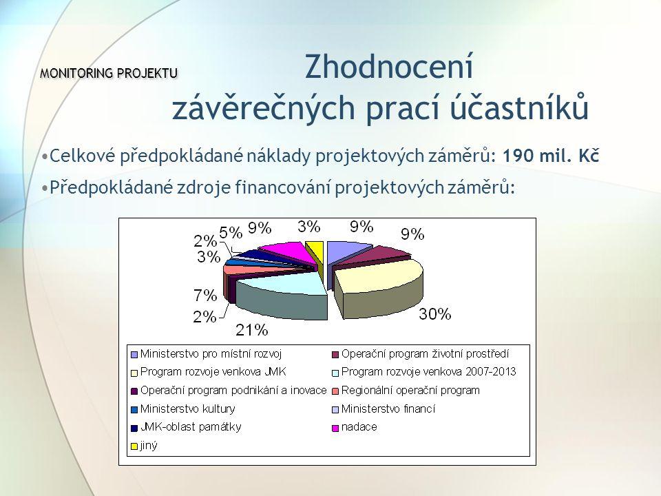 MONITORING PROJEKTU MONITORING PROJEKTU Zhodnocení závěrečných prací účastníků Celkové předpokládané náklady projektových záměrů: 190 mil.
