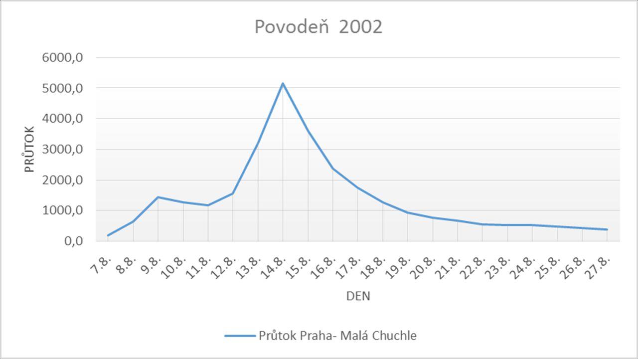 Praha – Chuchle 2013