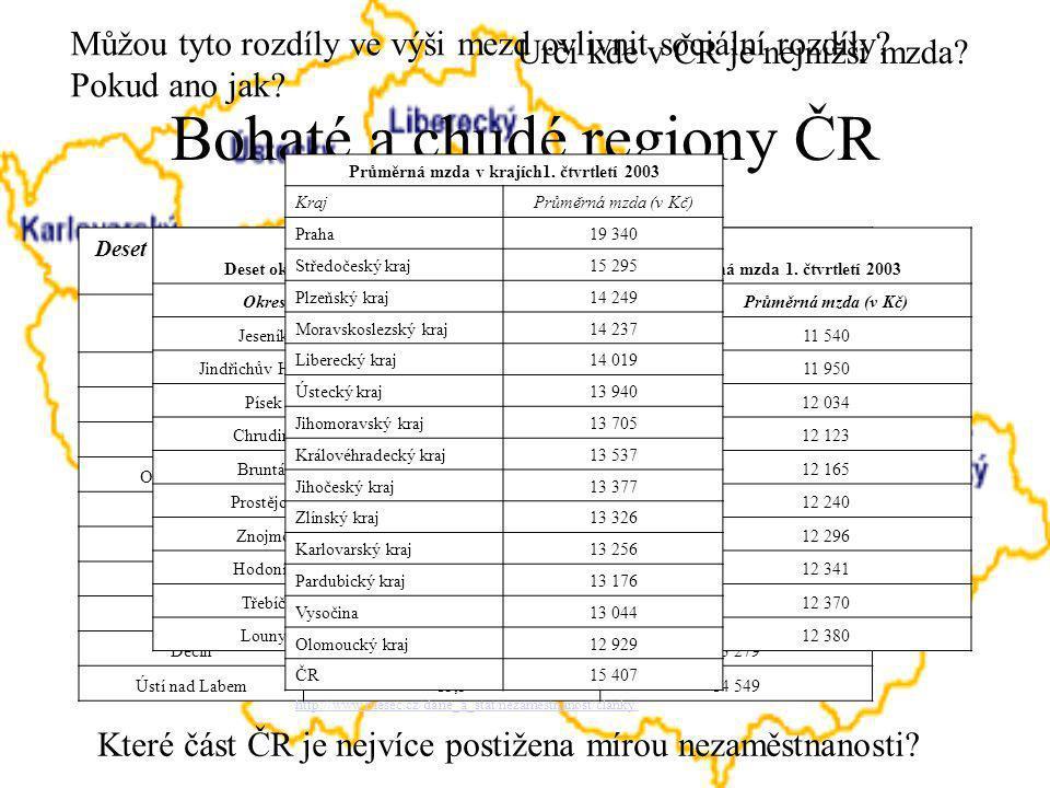Bohaté a chudé regiony ČR Deset okresů s nejvyšší mírou nezaměstnanosti k 30.