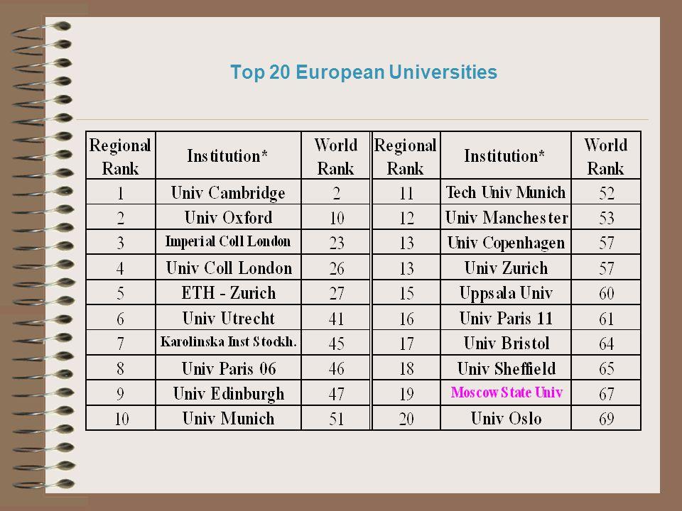 Top 20 European Universities