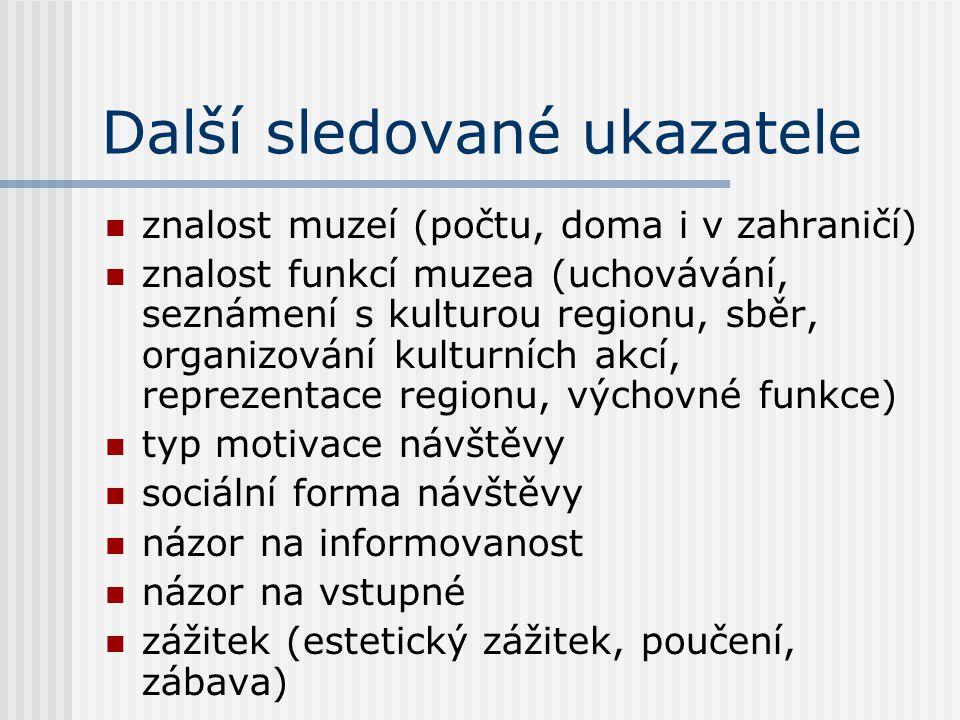Další sledované ukazatele znalost muzeí (počtu, doma i v zahraničí) znalost funkcí muzea (uchovávání, seznámení s kulturou regionu, sběr, organizování