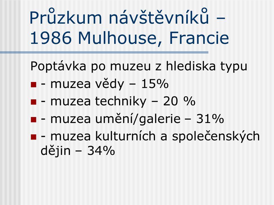Průzkum návštěvníků – 1986 Mulhouse, Francie Poptávka po muzeu z hlediska typu - muzea vědy – 15% - muzea techniky – 20 % - muzea umění/galerie – 31%