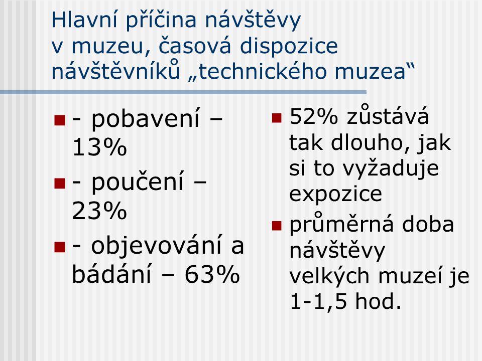 """Hlavní příčina návštěvy v muzeu, časová dispozice návštěvníků """"technického muzea"""" - pobavení – 13% - poučení – 23% - objevování a bádání – 63% 52% zůs"""