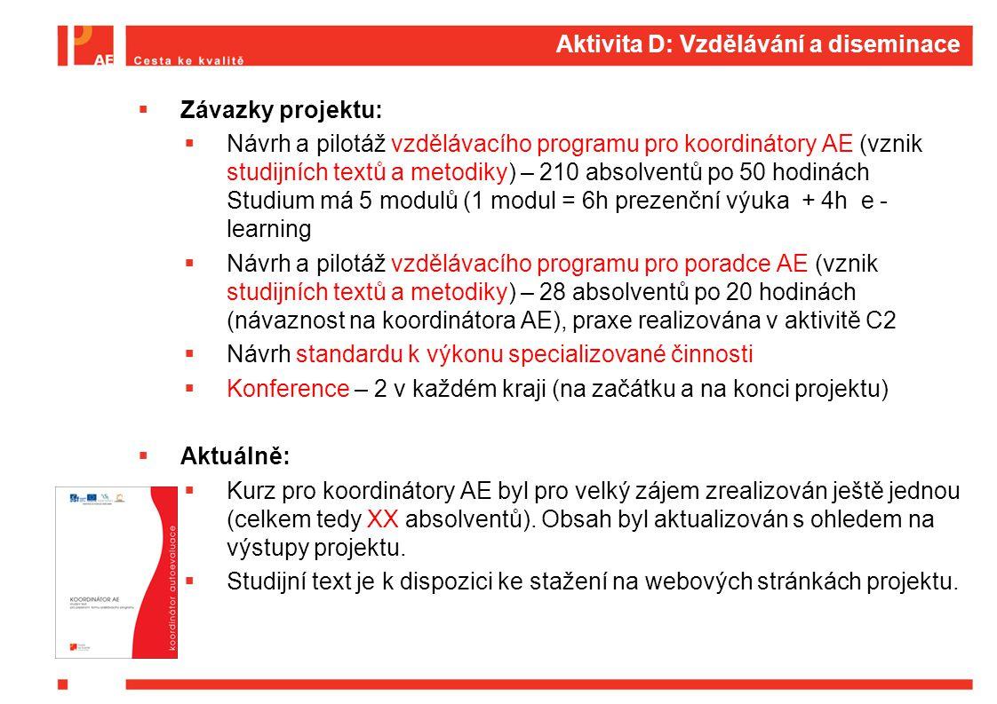 Aktivita D: Vzdělávání a diseminace  Závazky projektu:  Návrh a pilotáž vzdělávacího programu pro koordinátory AE (vznik studijních textů a metodiky) – 210 absolventů po 50 hodinách Studium má 5 modulů (1 modul = 6h prezenční výuka + 4h e - learning  Návrh a pilotáž vzdělávacího programu pro poradce AE (vznik studijních textů a metodiky) – 28 absolventů po 20 hodinách (návaznost na koordinátora AE), praxe realizována v aktivitě C2  Návrh standardu k výkonu specializované činnosti  Konference – 2 v každém kraji (na začátku a na konci projektu)  Aktuálně:  Kurz pro koordinátory AE byl pro velký zájem zrealizován ještě jednou (celkem tedy XX absolventů).