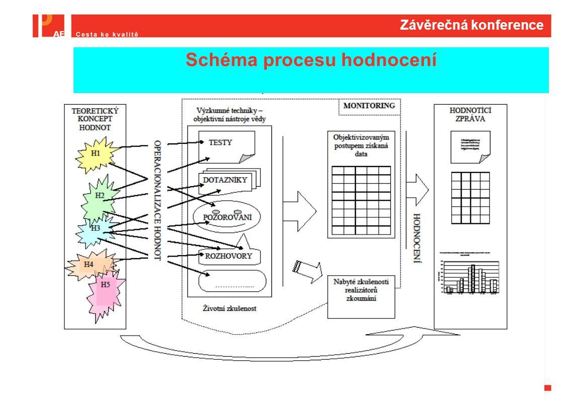 Závěrečná konference Schéma procesu hodnocení