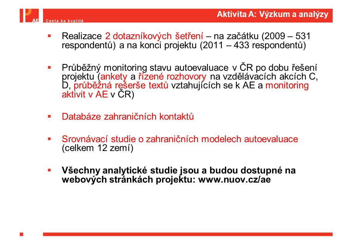 C2: Poradenství v autoevaluaci  Statické poradenství:  otázky a odpovědi na webových stránkách projektu: http://nuov.cz/ae/otazky-a-odpovedi http://nuov.cz/ae/otazky-a-odpovedi  zodpovídání dotazů prostřednictvím e-mailu cesta@nuov.cz nebo 274 022 416cesta@nuov.cz  Terénní poradenství – 27 poradců pomáhalo ve školách v celé ČR.