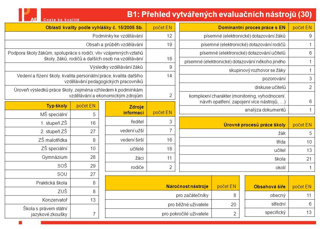 B1: Třídění podle dominantního procesu práce s EN  Komplexní charakter (monitoring, vyhodnocení, návrh opatření, zapojení více nástrojů, …) – 6 EN  Rámec pro vlastní hodnocení školy, Klima školy, Rámec profesních kvalit učitele, Profesní portfolio učitele, Poradenská role školy, 360° zpětná vazba pro střední úroveň řízení  Písemné (elektronické) dotazování učitelů – 6 EN  Klima učitelského sboru, Internetová prezentace školy, ICT v životě školy – Profil školy 21, Mapování cílů kurikula, Zjišťování a vyhodnocování výsledků vzdělávání žáků, Anketa pro učitele  Písemné (elektronické) dotazování žáků – 9 EN  Školní výkonová motivace žáků, Postoje žáků ke škole, Strategie učení se cizímu jazyku, Interakce učitele a žáků, Klima školní třídy, Anketa pro žáky, Předcházení problémům v chování žáků, Připravenost školy k inkluzivnímu vzdělávání, Společenství prvního stupně  Písemné (elektronické) dotazování rodičů (1 EN)  Anketa pro rodiče  Písemné (elektronické) dotazování někoho jiného (1 EN)  Zpětná vazba absolventů a firem  Diskuse učitelů (2 EN)  Dobrá škola, Příprava na změnu  Skupinový rozhovor se žáky (1 EN)  Skupinová bilance absolventů  Pozorování (3 EN)  Učíme děti učit se, Metody a formy výuky, Výuka v odborném výcviku  Analýza dokumentů (1 EN) - Analýza dokumentace školy