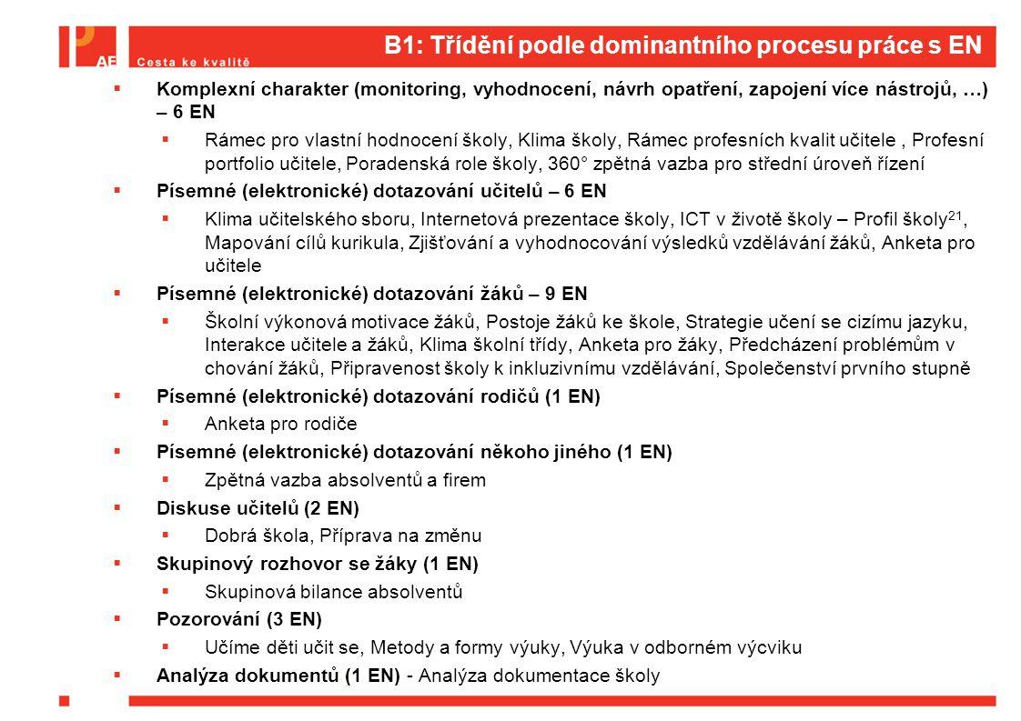 B1: Atraktivita evaluačních nástrojů  Které evaluační nástroje zveřejněné na www.evaluacninastroje.cz jste využili nebo se chystáte využít.