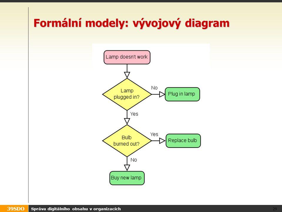 39SDO Formální modely: vývojový diagram Správa digitálního obsahu v organizacích 29