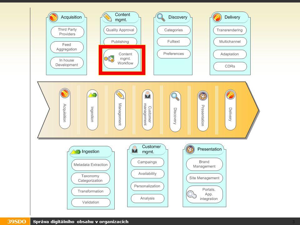 39SDO Správa digitálního obsahu v organizacích 14 Vzory workflow: Výběr z možností Možnost pokračování v jedné z několika větví Příklad: Odeslat poštou nebo kurýrní službou.