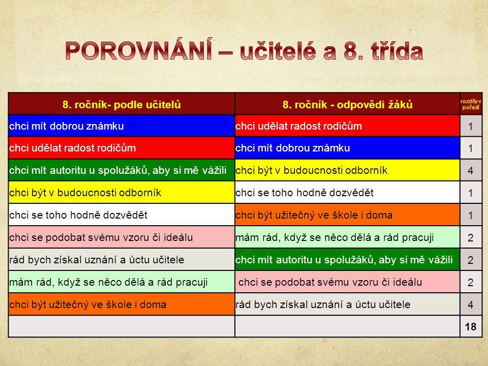 8. ročník- podle učitelů8.