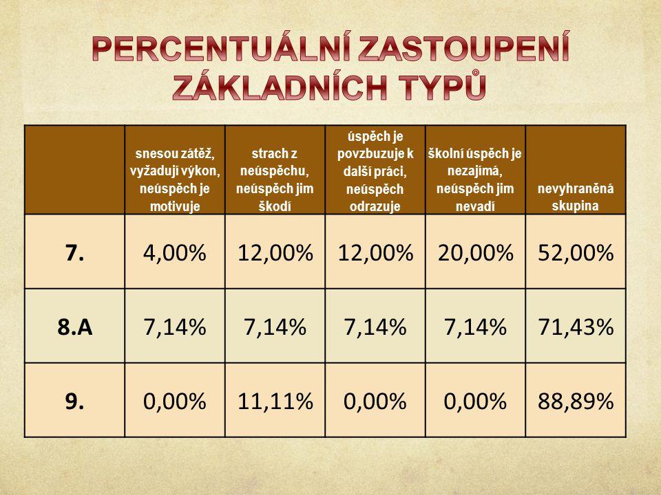 snesou zátěž, vyžadují výkon, neúspěch je motivuje strach z neúspěchu, neúspěch jim škodí úspěch je povzbuzuje k další práci, neúspěch odrazuje školní úspěch je nezajímá, neúspěch jim nevadí nevyhraněná skupina 7.4,00%12,00% 20,00%52,00% 8.A7,14% 71,43% 9.0,00%11,11%0,00% 88,89%
