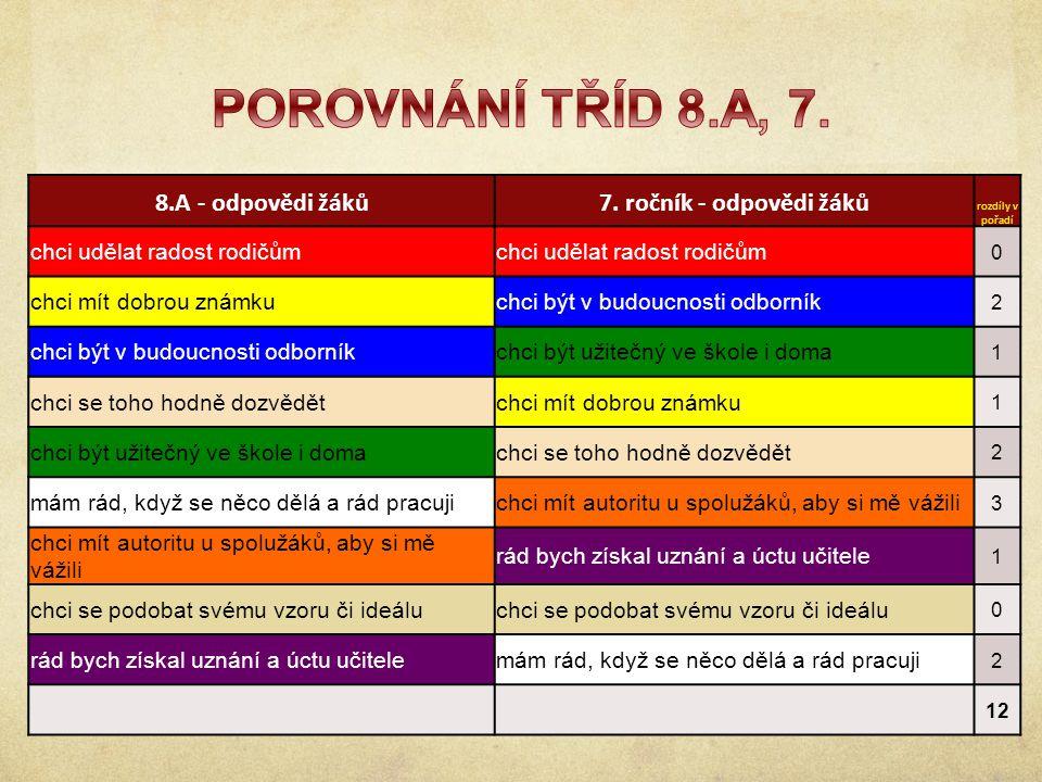 9.ročník - odpovědi žáků8.