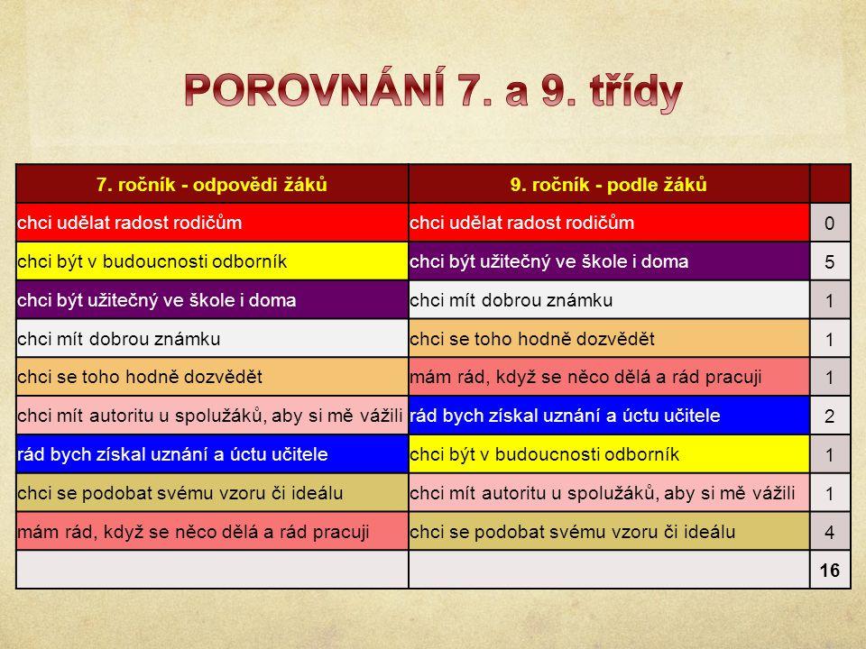 7. ročník - odpovědi žáků9.