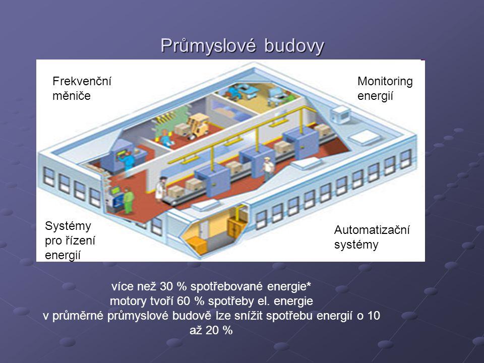Průmyslové budovy více než 30 % spotřebované energie* motory tvoří 60 % spotřeby el. energie v průměrné průmyslové budově lze snížit spotřebu energií