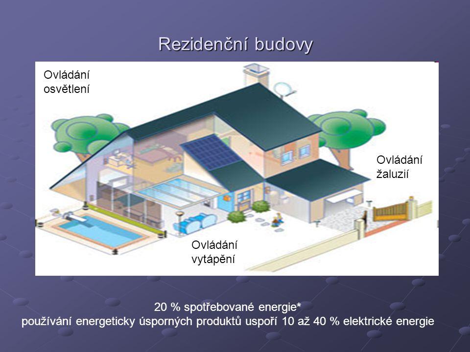 Rezidenční budovy Ovládání osvětlení Ovládání žaluzií Ovládání vytápění 20 % spotřebované energie* používání energeticky úsporných produktů uspoří 10