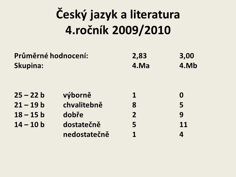 Český jazyk a literatura 4.ročník 2009/2010 Průměrné hodnocení:2,833,00 Skupina:4.Ma4.Mb 25 – 22 b výborně10 21 – 19 b chvalitebně85 18 – 15 b dobře29 14 – 10 b dostatečně511 nedostatečně14