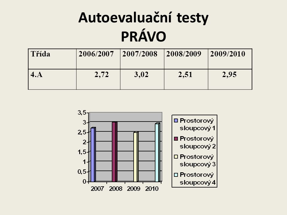 Autoevaluační testy PRÁVO Třída2006/20072007/20082008/20092009/2010 4.A 2,72 3,02 2,51 2,95