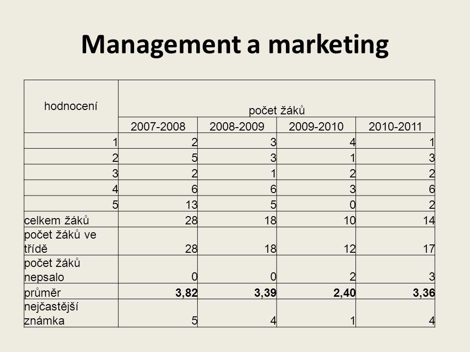 Management a marketing hodnocení počet žáků 2007-20082008-20092009-20102010-2011 12341 25313 32122 46636 513502 celkem žáků28181014 počet žáků ve třídě28181217 počet žáků nepsalo0023 průměr3,823,392,403,36 nejčastější známka5414