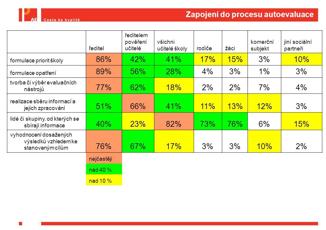 Zapojení do procesu autoevaluace ředitel ředitelem pověření učitelé všichni učitelé školyrodičežáci komerční subjekt jiní sociální partneři formulace priorit školy 86%42%41%17%15%3%10% formulace opatření 89%56%28%4%3%1%3% tvorba či výběr evaluačních nástrojů 77%62%18%2% 7%4% realizace sběru informací a jejich zpracování 51%66%41%11%13%12%3% lidé či skupiny, od kterých se sbírají informace 40%23%82%73%76%6%15% vyhodnocení dosažených výsledků vzhledem ke stanoveným cílům 76%67%17%3% 10%2% nejčastěji nad 40 % nad 10 %
