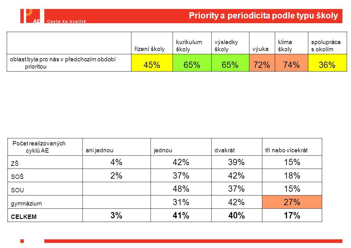 Priority a periodicita podle typu školy řízení školy kurikulum školy výsledky školyvýuka klima školy spolupráce s okolím oblast byla pro nás v předchozím období prioritou 45%65% 72%74%36% Počet realizovaných cyklů AEani jednoujednoudvakráttři nebo vícekrát ZŠ 4%42%39%15% SOŠ 2%37%42%18% SOU 48%37%15% gymnázium 31%42%27% CELKEM 3%41%40%17%