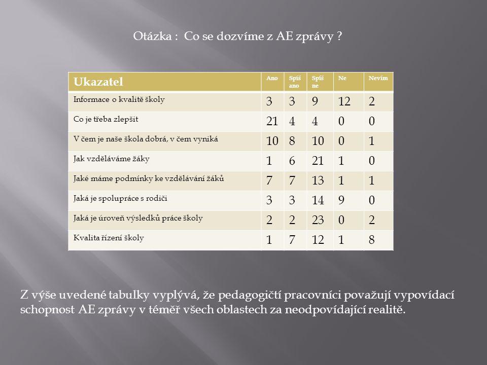 Otázka : Vyjádřete vlastní názor nebo zkušenost s AE.