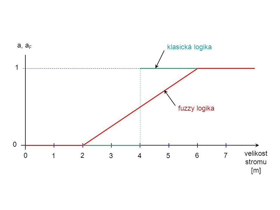 velikost stromu [m] 0 1 2 345 67 0 1 klasická logika fuzzy logika a, a F