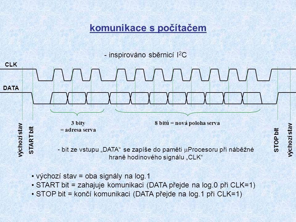 komunikace s počítačem - inspirováno sběrnicí I 2 C DATA CLK v ý c h o z í s t a v S T A R T b i t S T O P b i t 3 bity = adresa serva 8 bitů = nová p