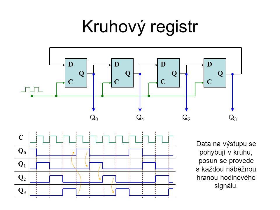 Kruhový registr C Q D C Q D C Q D C Q D Q1Q1 Q3Q3 Q2Q2 Q0Q0 Q0Q0 Q1Q1 Q2Q2 Q3Q3 C Data na výstupu se pohybují v kruhu, posun se provede s každou náběž