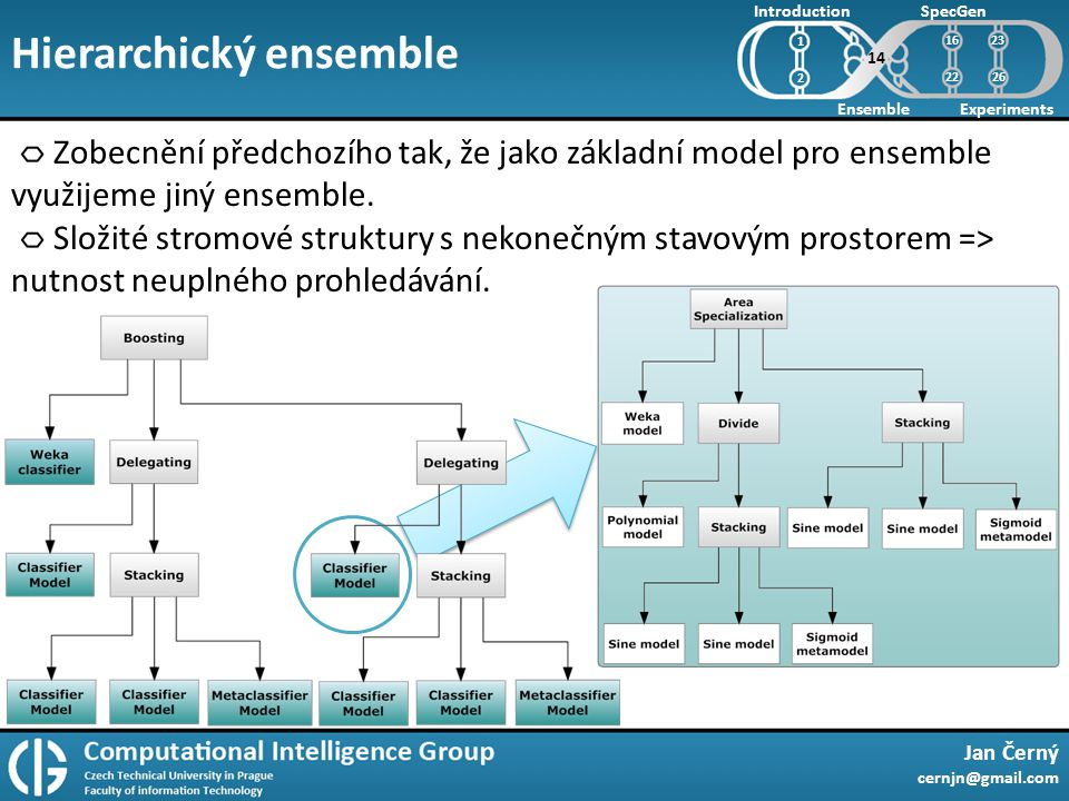 Hierarchický ensemble Jan Černý cernjn@gmail.com Introduction Ensemble SpecGen Experiments 1 2 Zobecnění předchozího tak, že jako základní model pro ensemble využijeme jiný ensemble.
