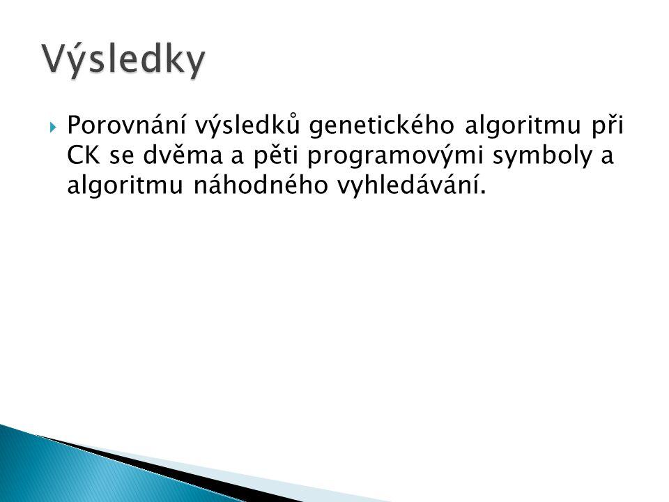  Porovnání výsledků genetického algoritmu při CK se dvěma a pěti programovými symboly a algoritmu náhodného vyhledávání.