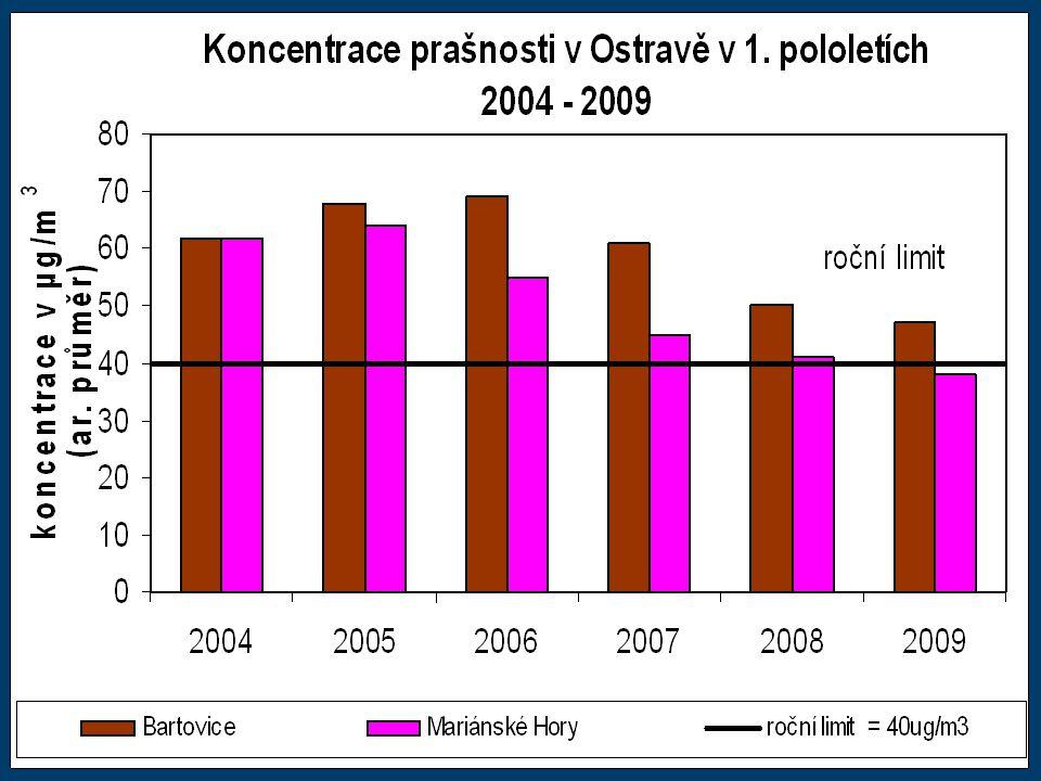 www.ostrava.cz Statutární město Ostrava odbor ochrany životního prostředí