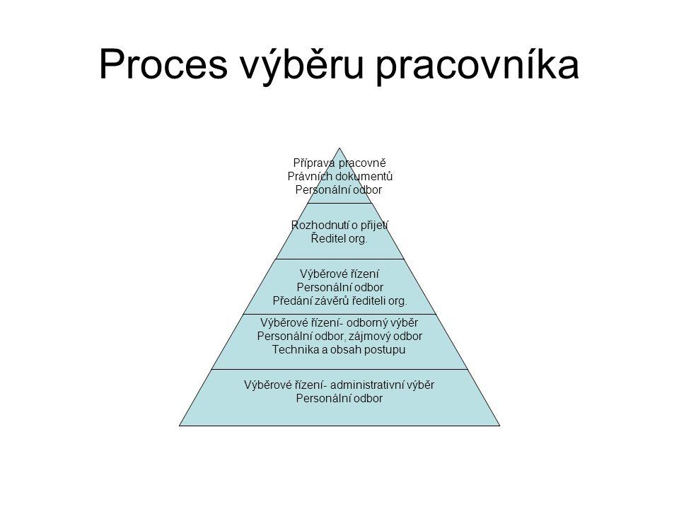 Proces výběru pracovníka Příprava pracovně Právních dokumentů Personální odbor Rozhodnutí o přijetí Ředitel org. Výběrové řízení Personální odbor Před
