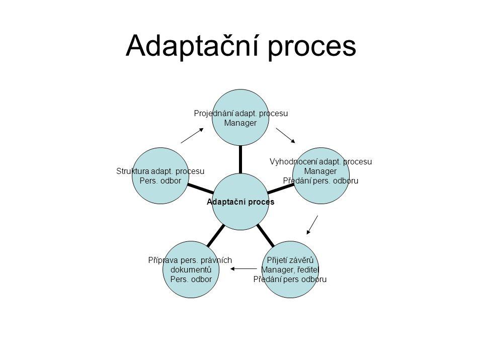 Adaptační proces Projednání adapt. procesu Manager Vyhodnocení adapt. procesu Manager Předání pers. odboru Přijetí závěrů Manager, ředitel Předání per