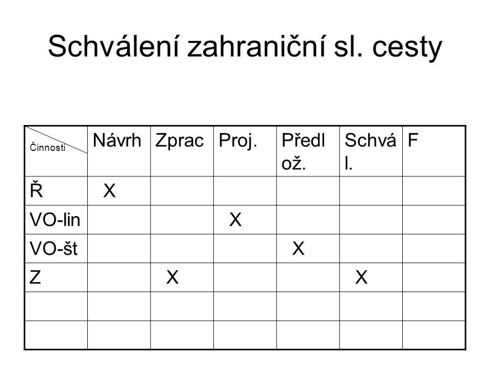 Schválení zahraniční sl. cesty Činnosti NávrhZpracProj.Předl ož.