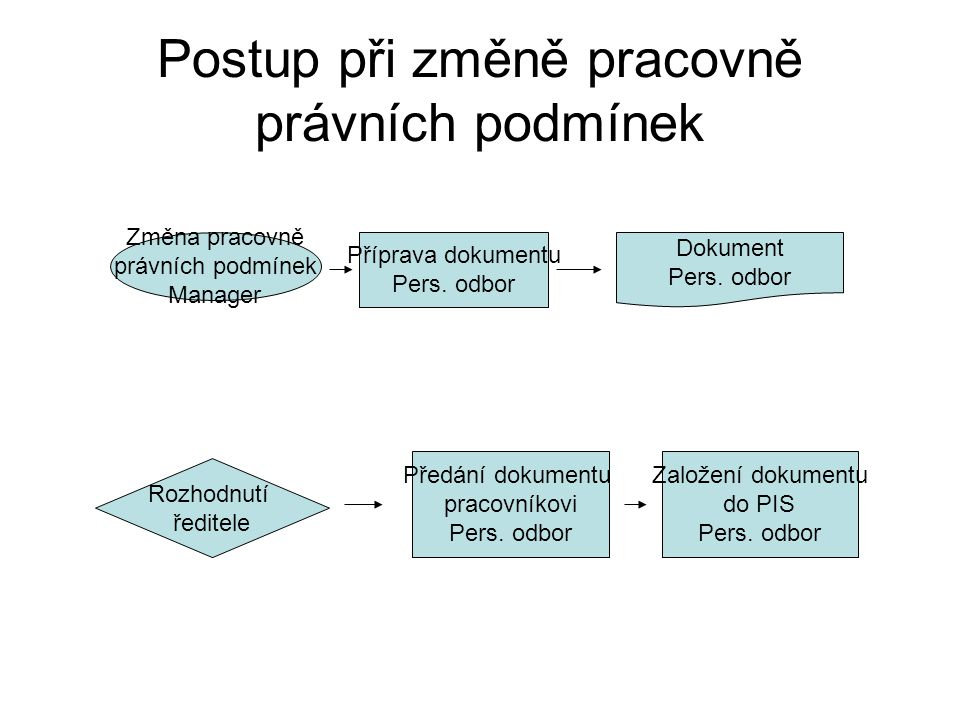 Postup při změně pracovně právních podmínek Změna pracovně právních podmínek Manager Příprava dokumentu Pers. odbor Dokument Pers. odbor Předání dokum